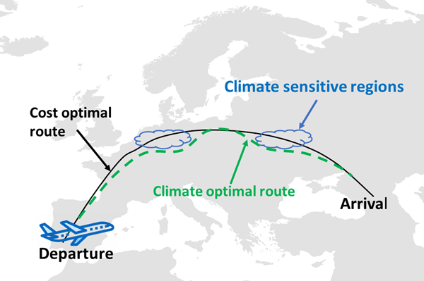 Optimized flight trajectories could contribute to climate neutral aviation
